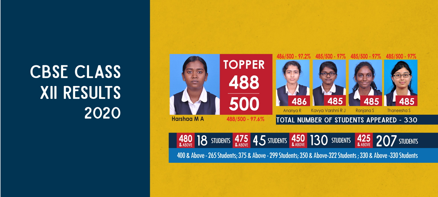 XII th standard Result